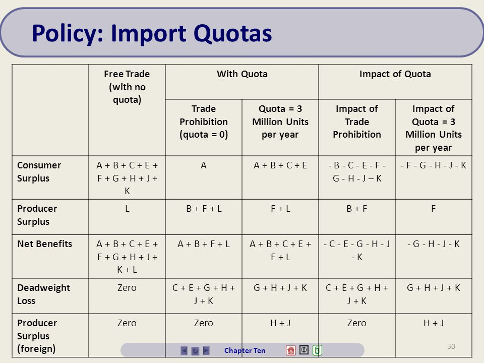 Policy: Import Quotas Free Trade (with no quota) With Quota