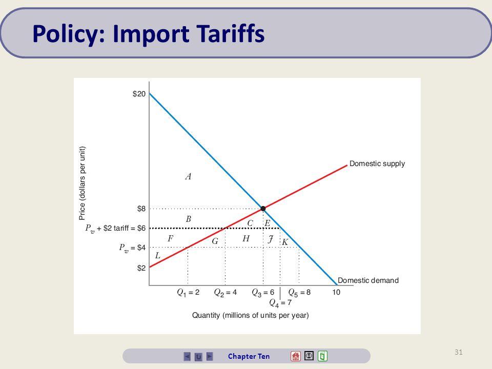 Policy: Import Tariffs