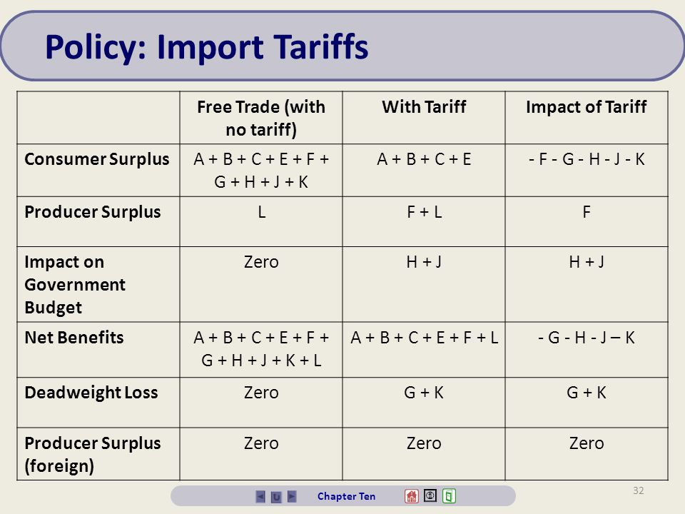 Free Trade (with no tariff)
