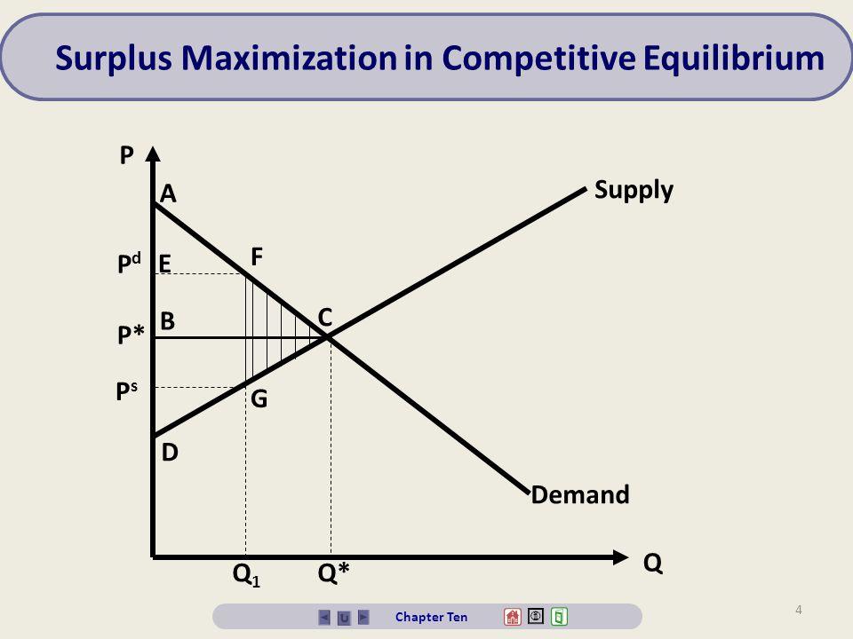 Surplus Maximization in Competitive Equilibrium