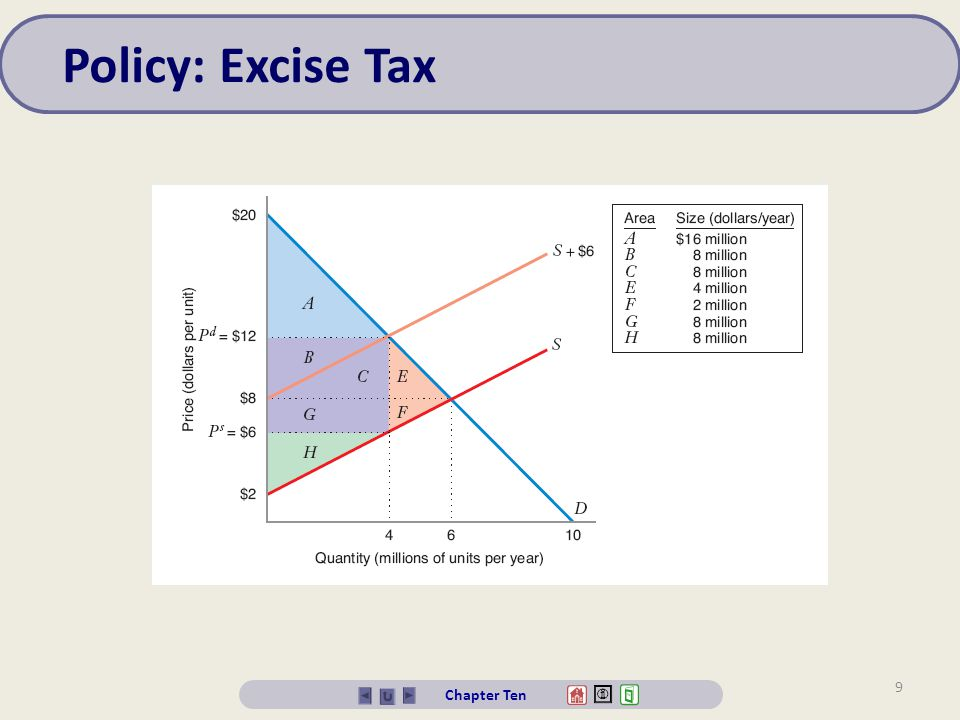 Policy: Excise Tax Chapter Ten