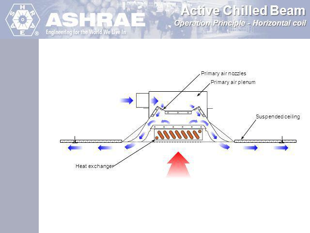 Active Chilled Beam Operation Principle - Horizontal coil