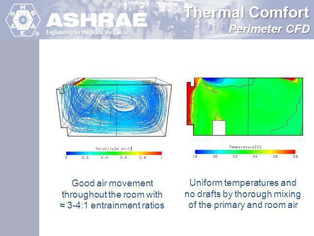 Thermal Comfort Perimeter CFD