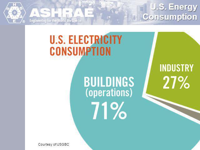 U.S. Energy Consumption Courtesy of USGBC