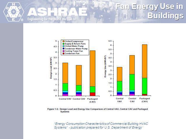 Fan Energy Use in Buildings