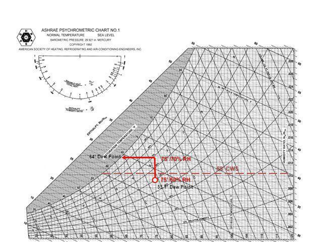 64˚ Dew Point 75˚/70% RH 58˚ CWS 75˚/50% RH 55.1˚ Dew Point
