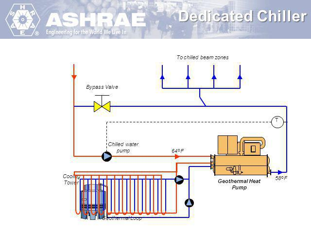 Dedicated Chiller To chilled beam zones Bypass Valve T Chilled water