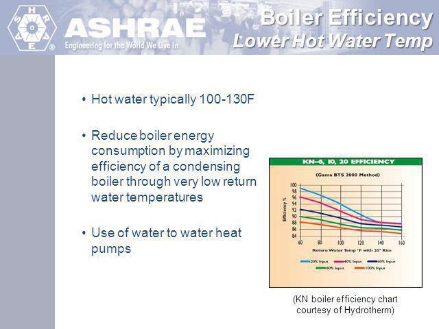 Boiler Efficiency Lower Hot Water Temp