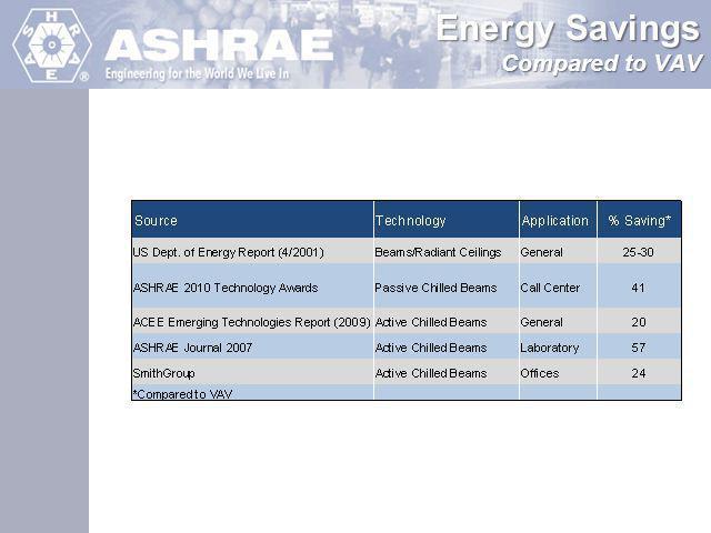 Energy Savings Compared to VAV
