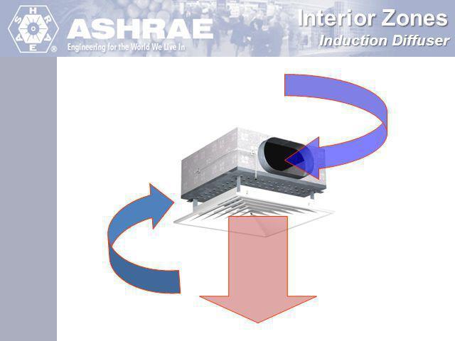 Interior Zones Induction Diffuser