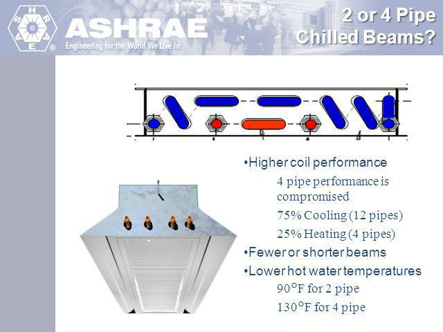 2 or 4 Pipe Chilled Beams Higher coil performance