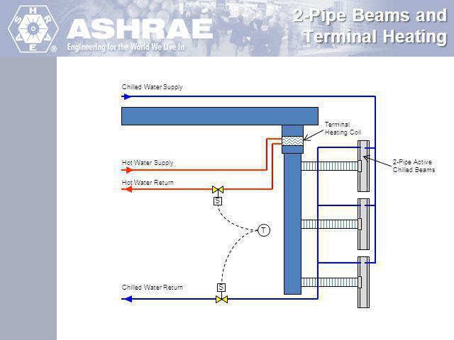 2-Pipe Beams and Terminal Heating