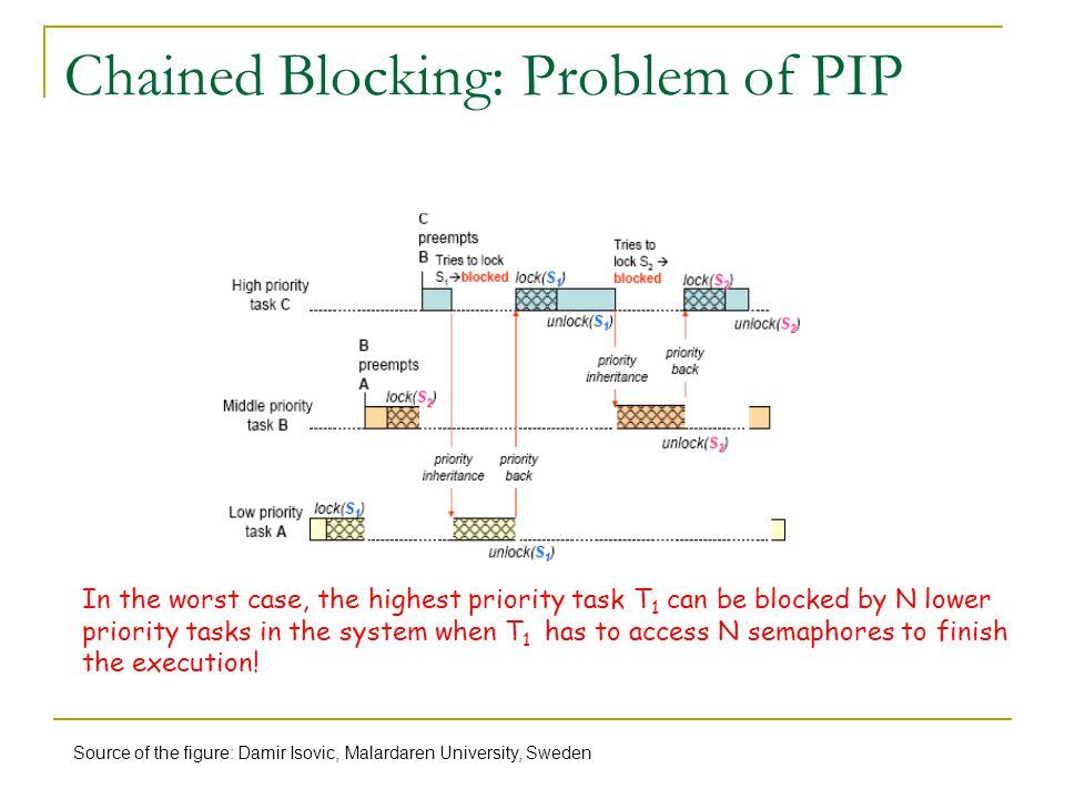 Chained Blocking: Problem of PIP