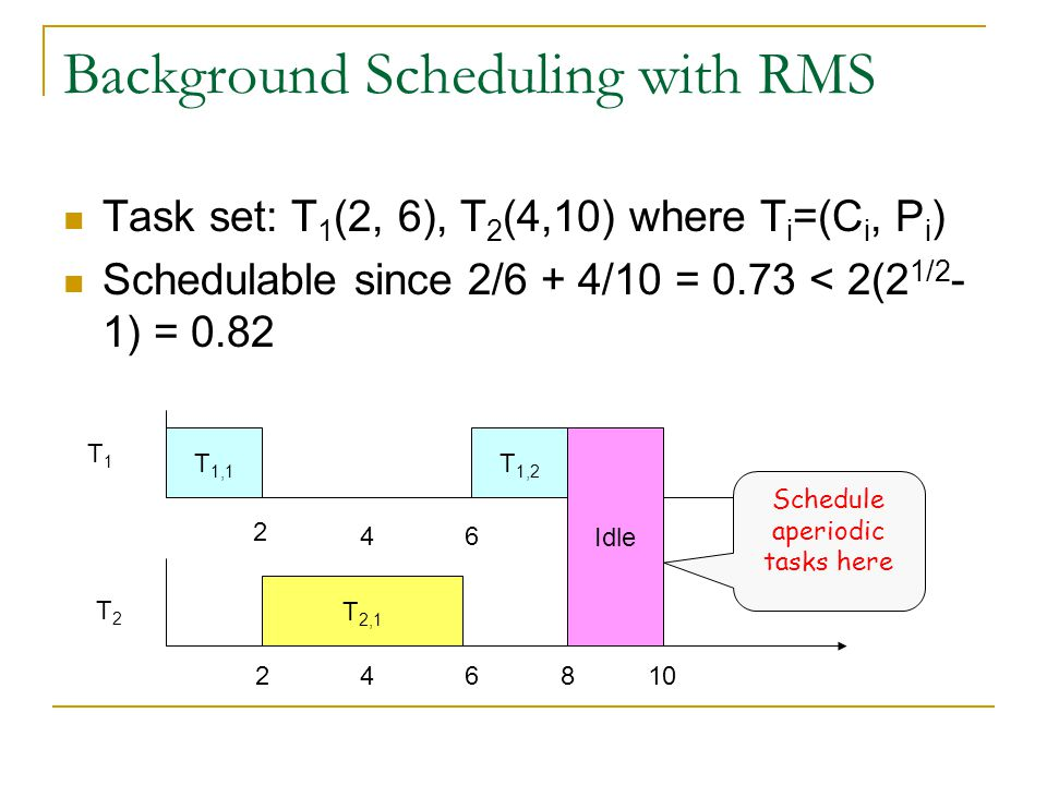 Background Scheduling with RMS