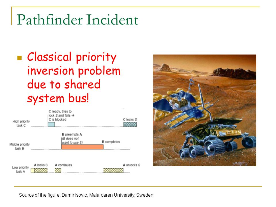 Pathfinder Incident Classical priority inversion problem due to shared system bus.