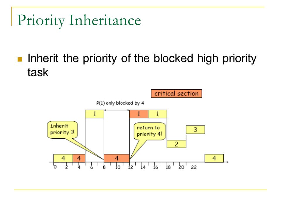 Priority Inheritance Inherit the priority of the blocked high priority task