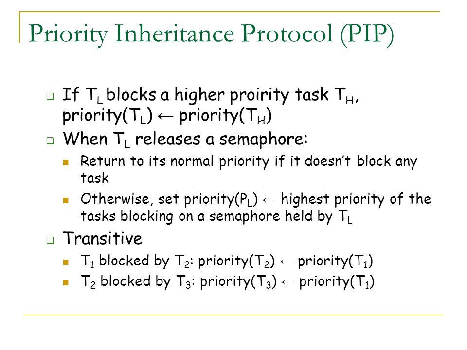 Priority Inheritance Protocol (PIP)