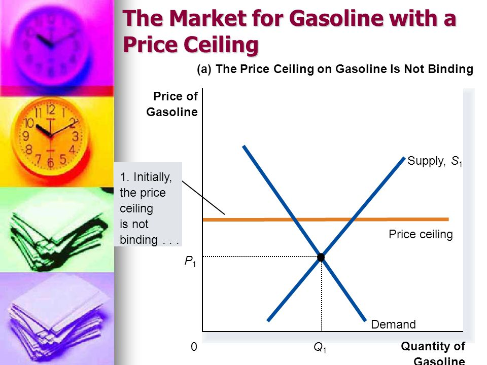 The Market for Gasoline with a Price Ceiling