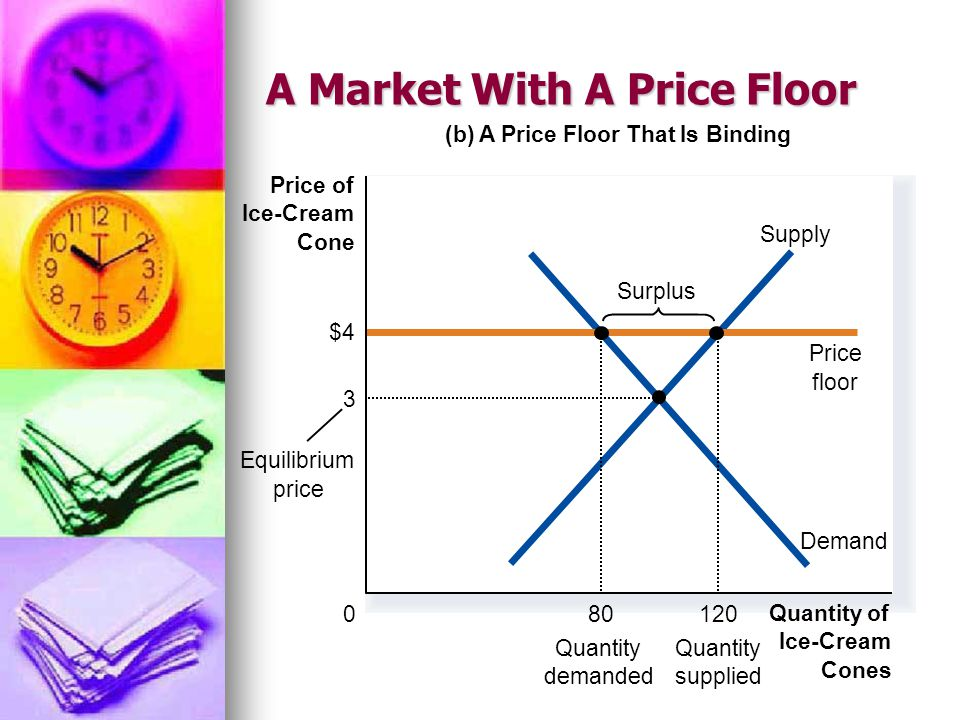 A Market With A Price Floor