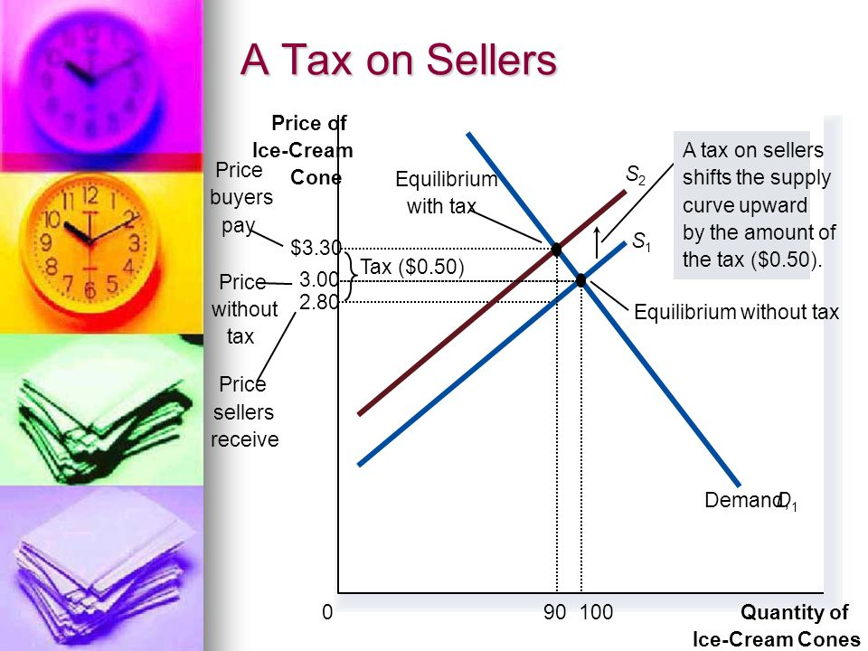 A Tax on Sellers 2.80 Quantity of Ice-Cream Cones Price of Ice-Cream