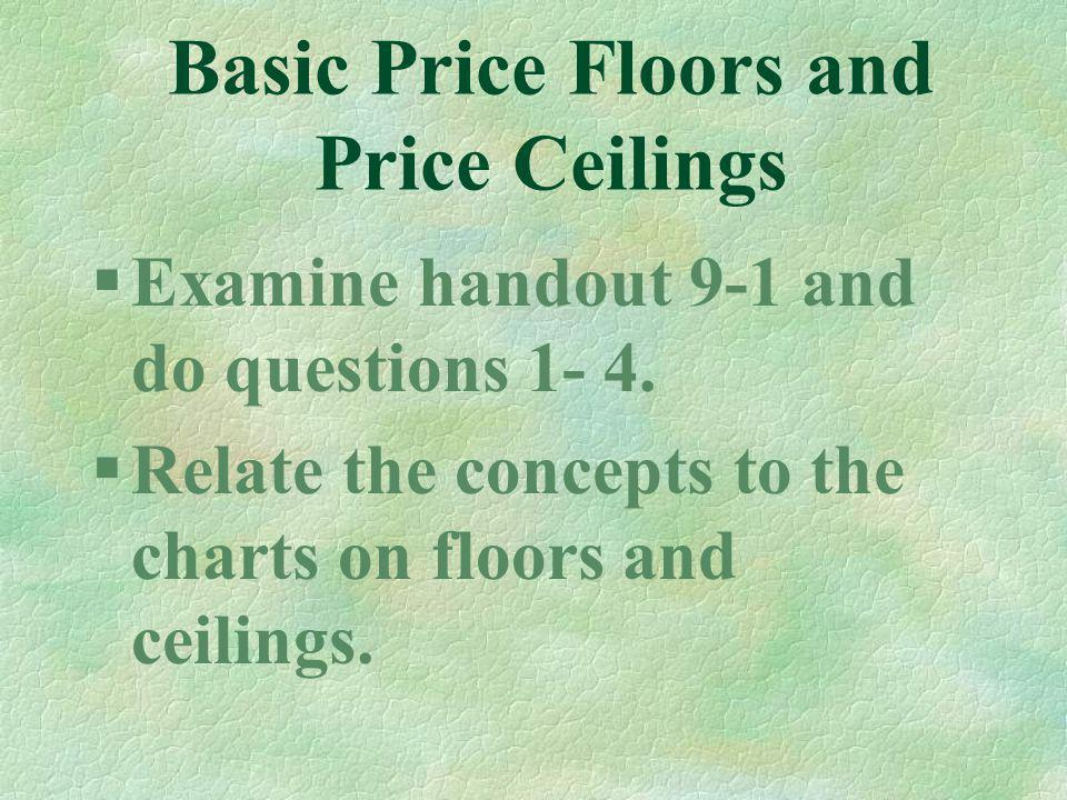Basic Price Floors and Price Ceilings