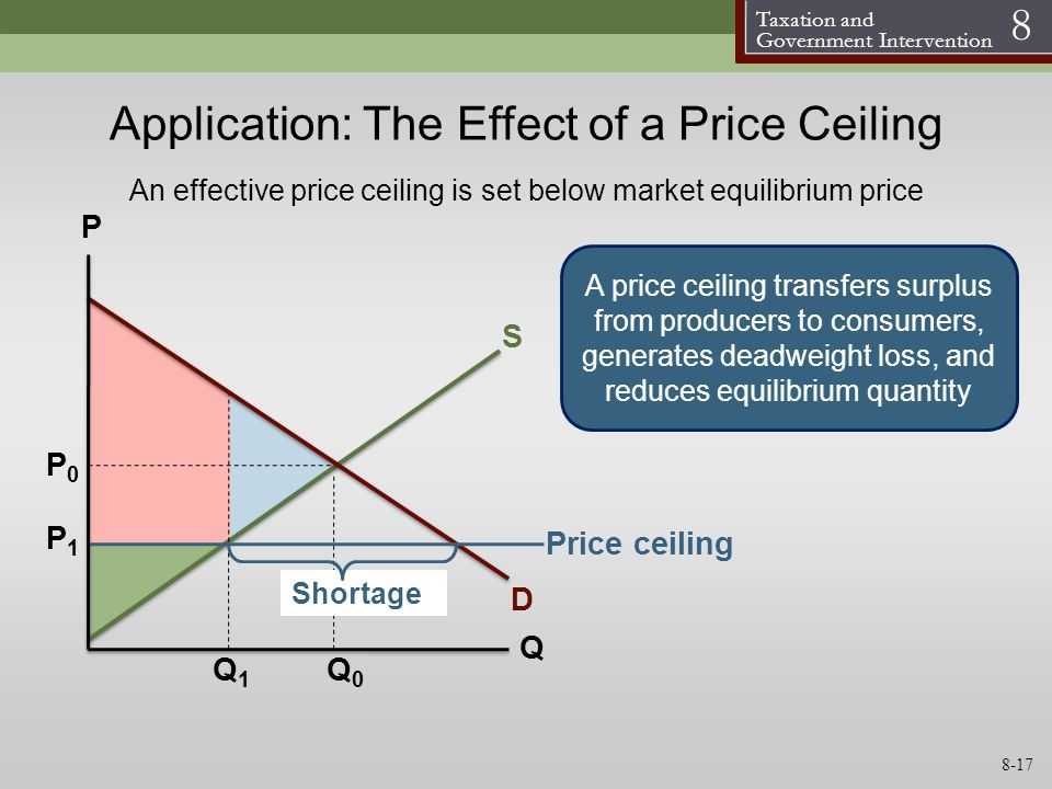 Application: The Effect of a Price Ceiling