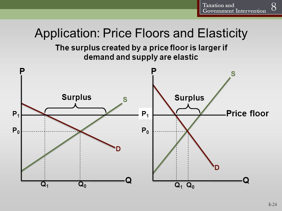 Application: Price Floors and Elasticity