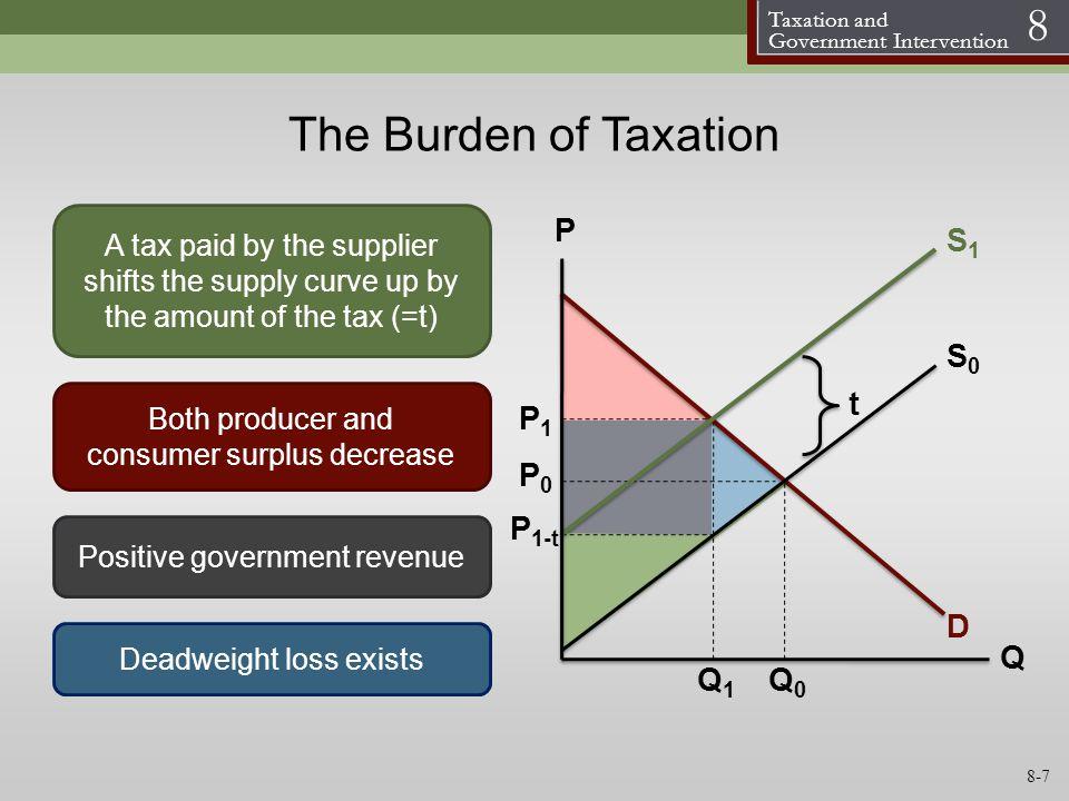 The Burden of Taxation P S1 S0 t P1 P0 P1-t D Q Q1 Q0