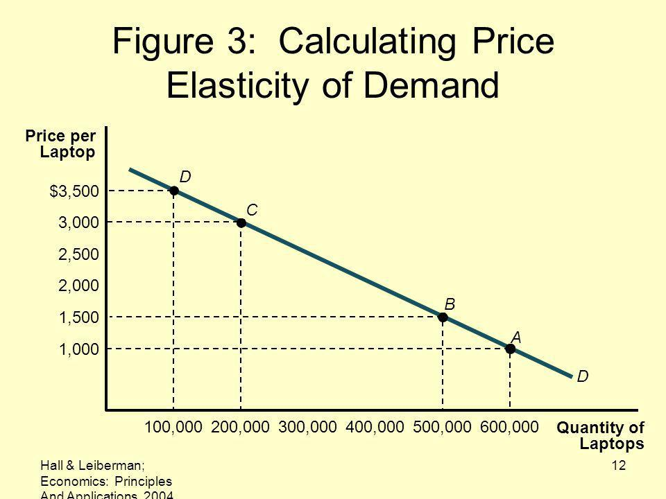 Figure 3: Calculating Price Elasticity of Demand