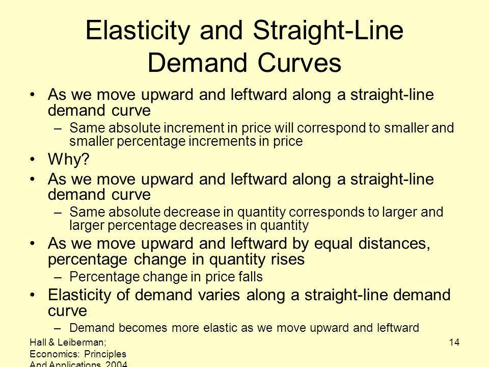 Elasticity and Straight-Line Demand Curves