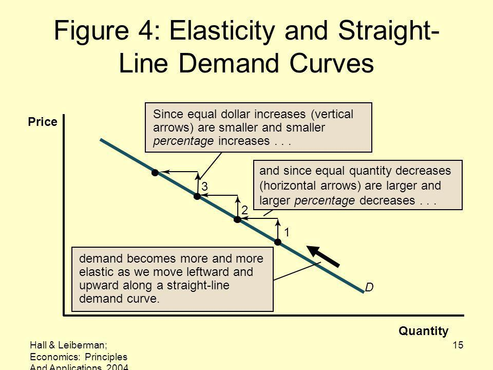 Figure 4: Elasticity and Straight-Line Demand Curves