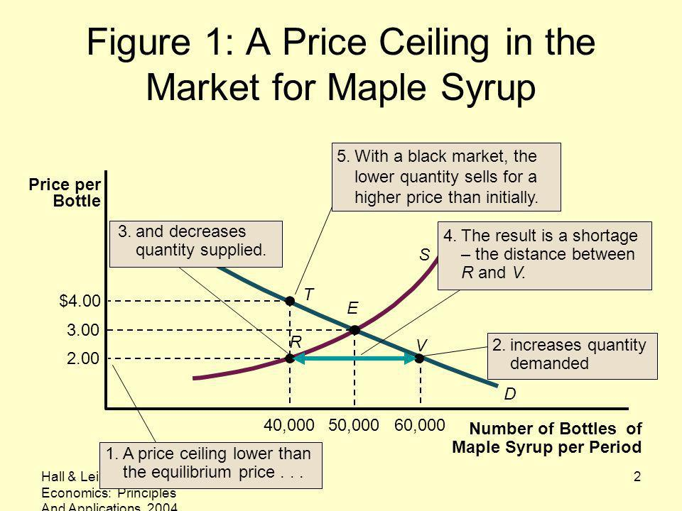 Figure 1: A Price Ceiling in the Market for Maple Syrup
