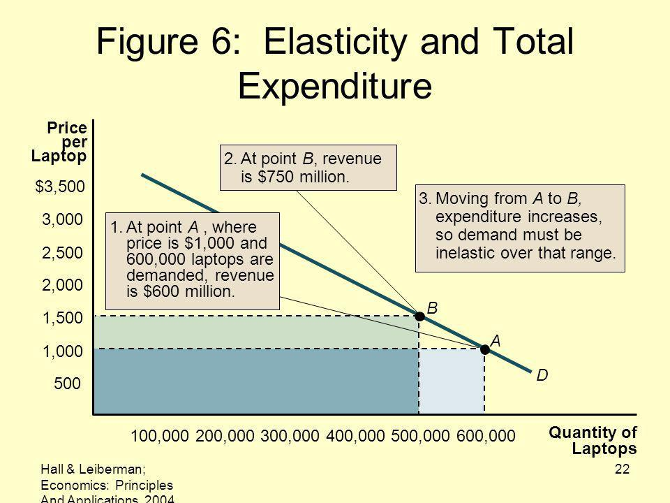 Figure 6: Elasticity and Total Expenditure