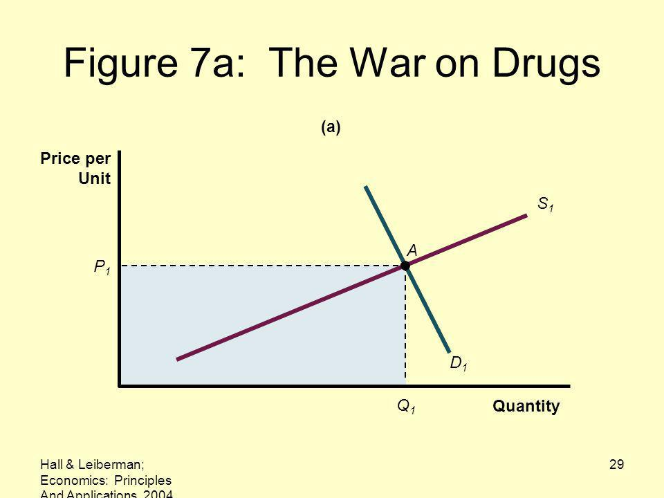 Figure 7a: The War on Drugs