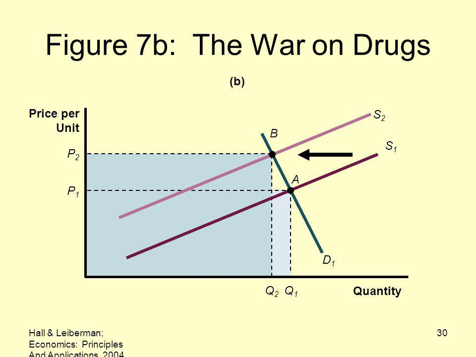 Figure 7b: The War on Drugs