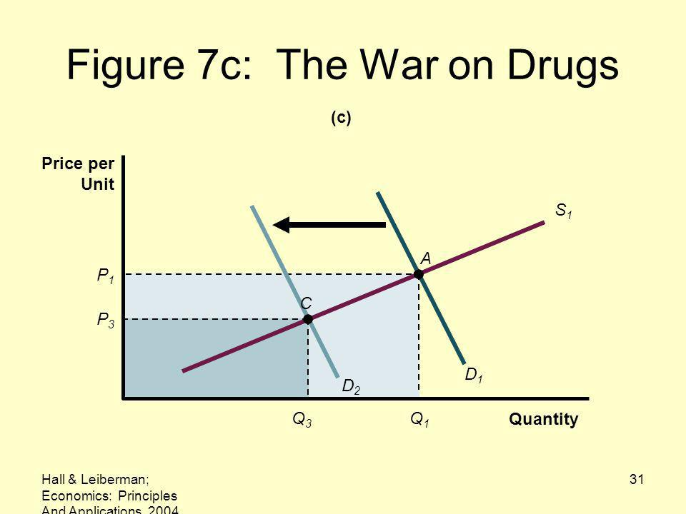 Figure 7c: The War on Drugs