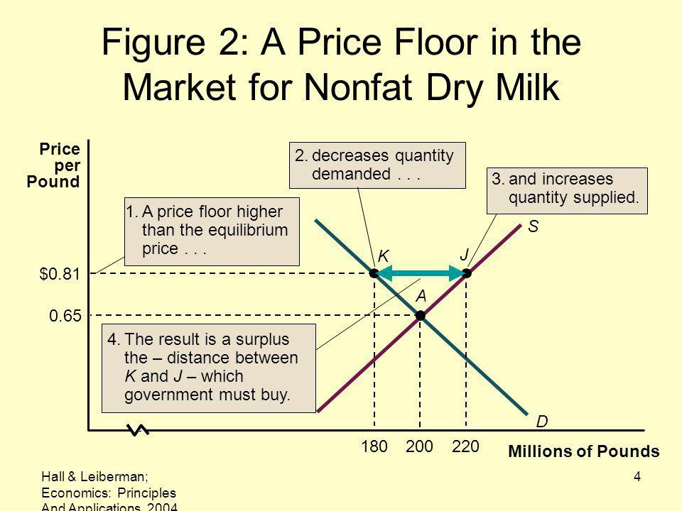 Figure 2: A Price Floor in the Market for Nonfat Dry Milk