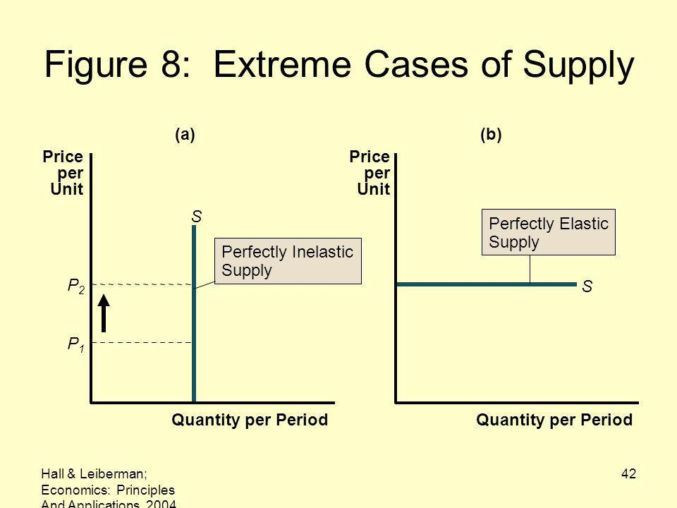 Figure 8: Extreme Cases of Supply