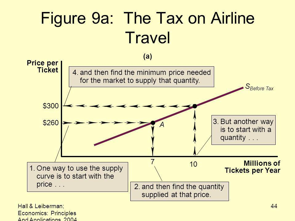 Figure 9a: The Tax on Airline Travel