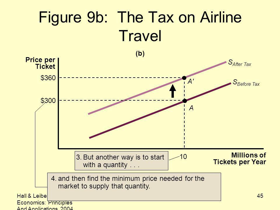 Figure 9b: The Tax on Airline Travel
