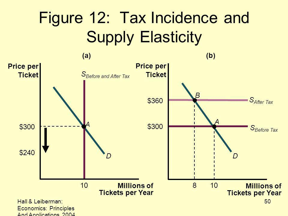 Figure 12: Tax Incidence and Supply Elasticity