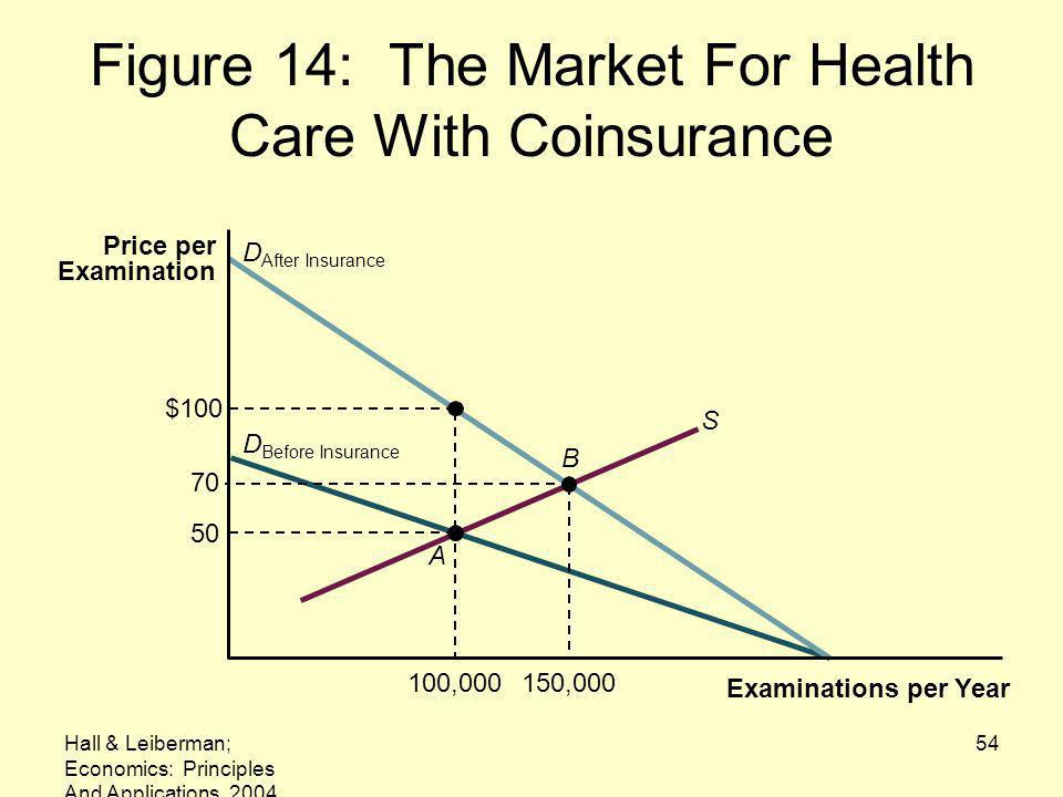 Figure 14: The Market For Health Care With Coinsurance