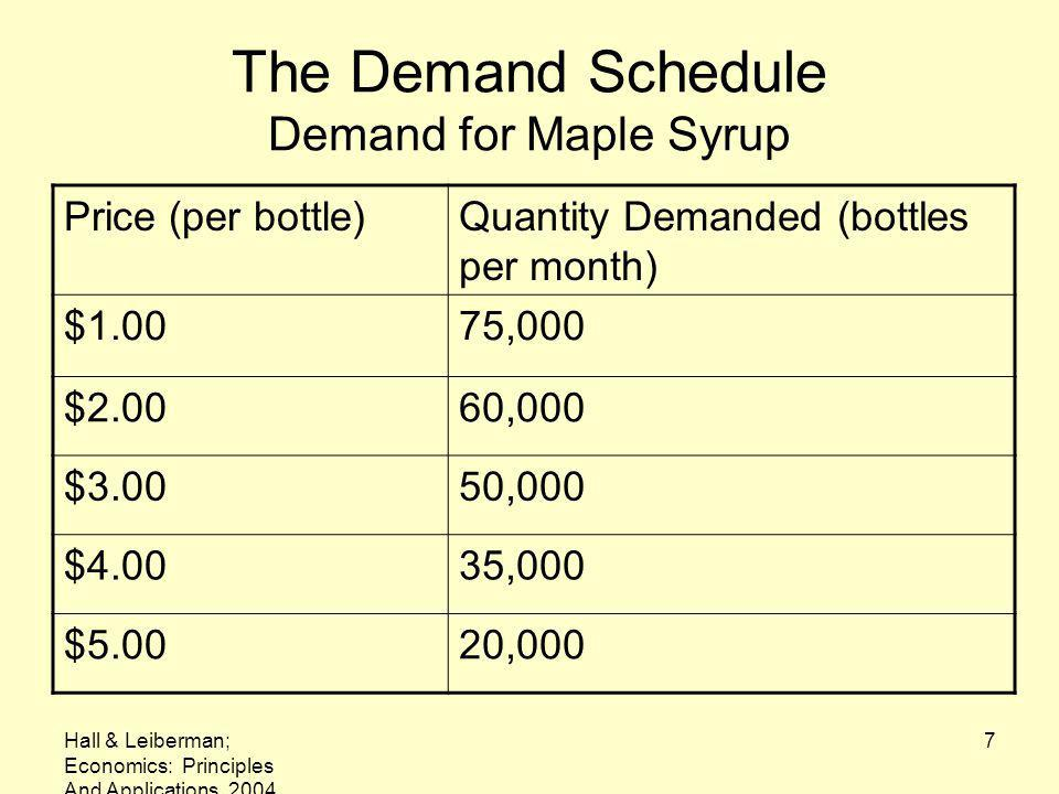 The Demand Schedule Demand for Maple Syrup