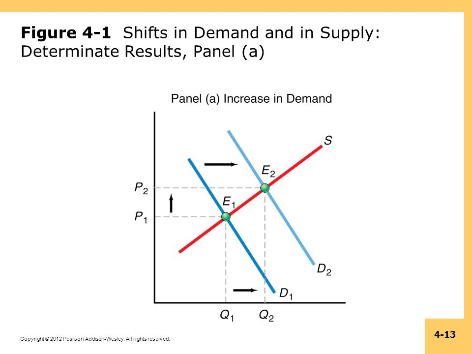 Figure 4-1 Shifts in Demand and in Supply: Determinate Results, Panel (a)