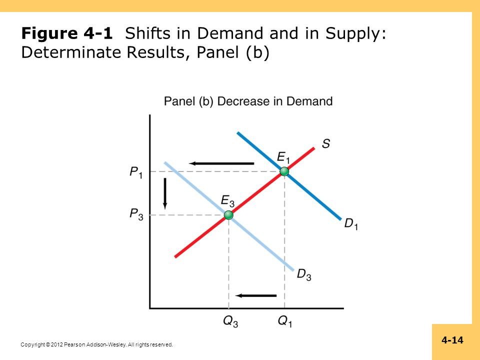 Figure 4-1 Shifts in Demand and in Supply: Determinate Results, Panel (b)
