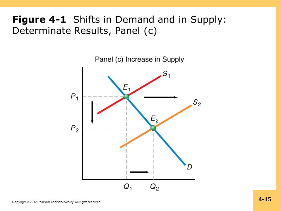 Figure 4-1 Shifts in Demand and in Supply: Determinate Results, Panel (c)