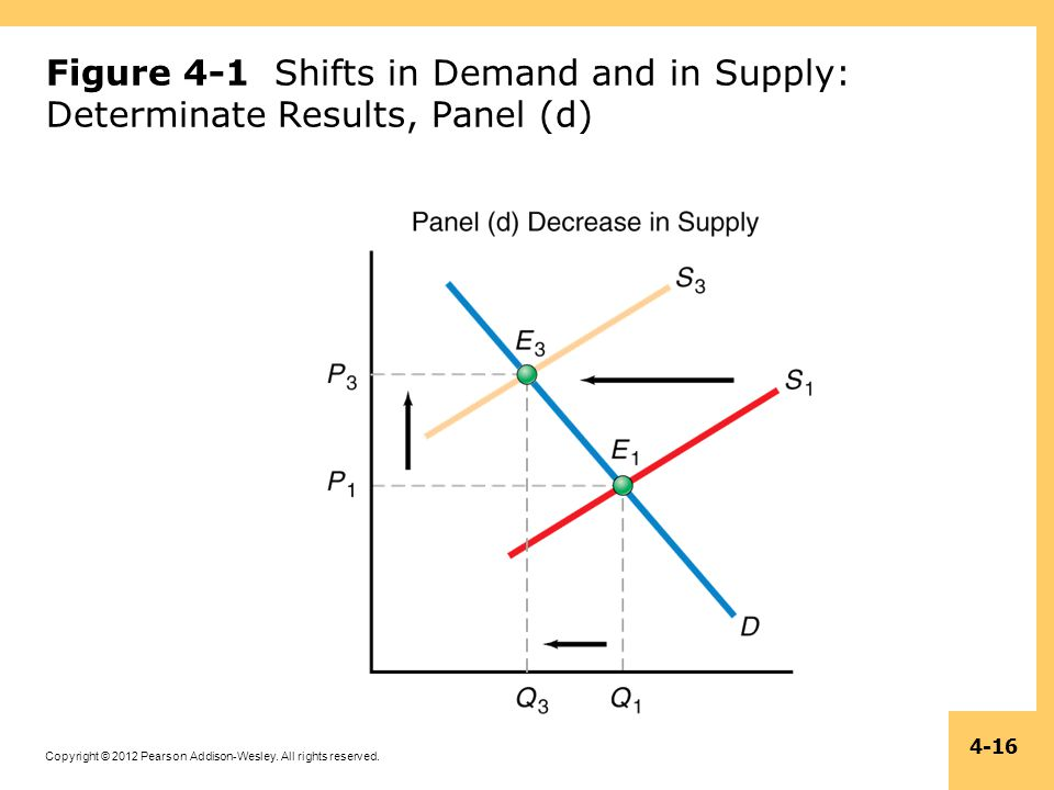 Figure 4-1 Shifts in Demand and in Supply: Determinate Results, Panel (d)