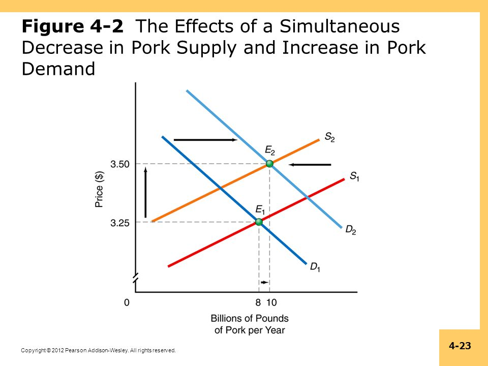 Figure 4-2 The Effects of a Simultaneous Decrease in Pork Supply and Increase in Pork Demand