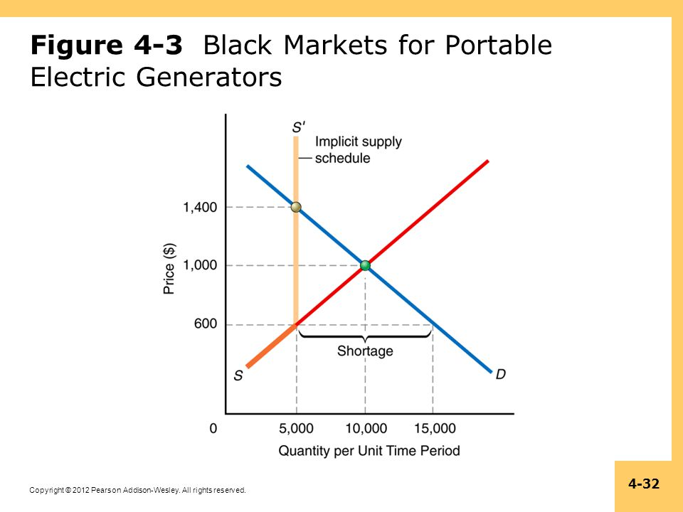 Figure 4-3 Black Markets for Portable Electric Generators
