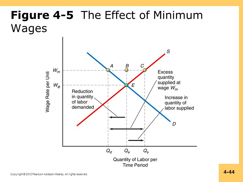 Figure 4-5 The Effect of Minimum Wages